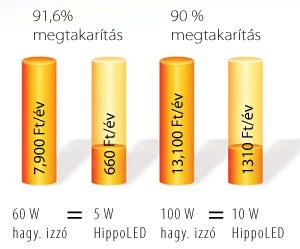 HippoLED izzókkal elérhető megtakarítás
